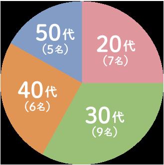 教員の年齢層の円グラフ